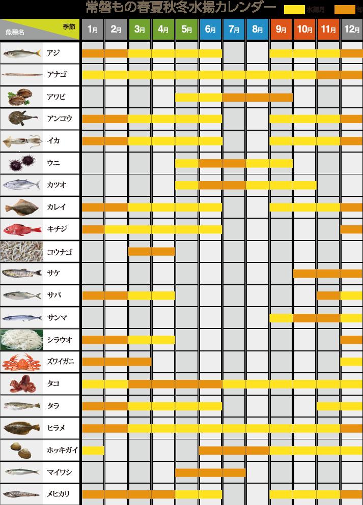 常磐もの春夏秋冬水揚カレンダー